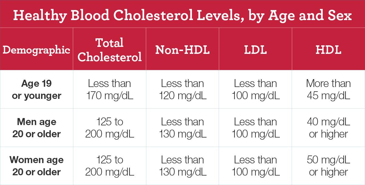 Healthy Cholesterol Level