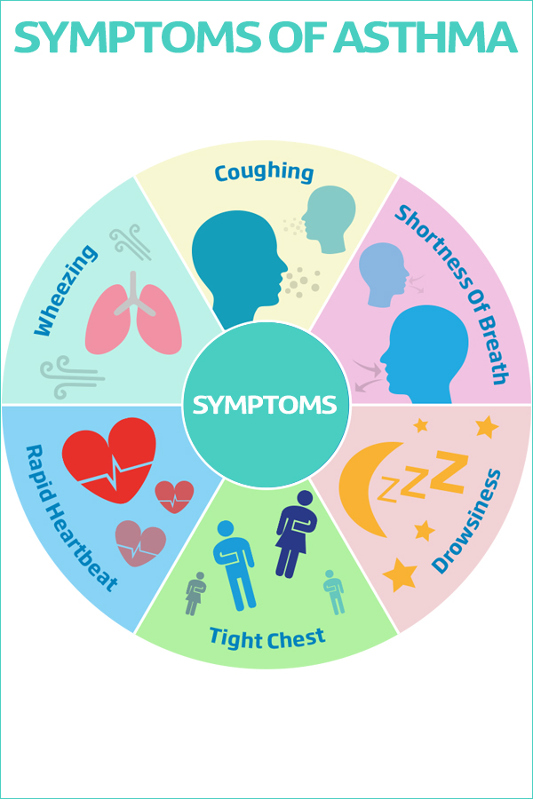 Symptoms of Asthama
